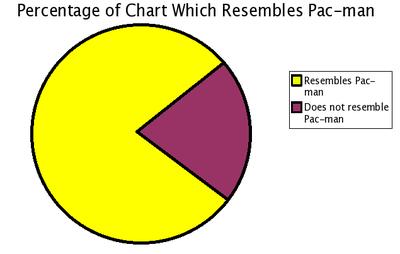 Pacmanchart