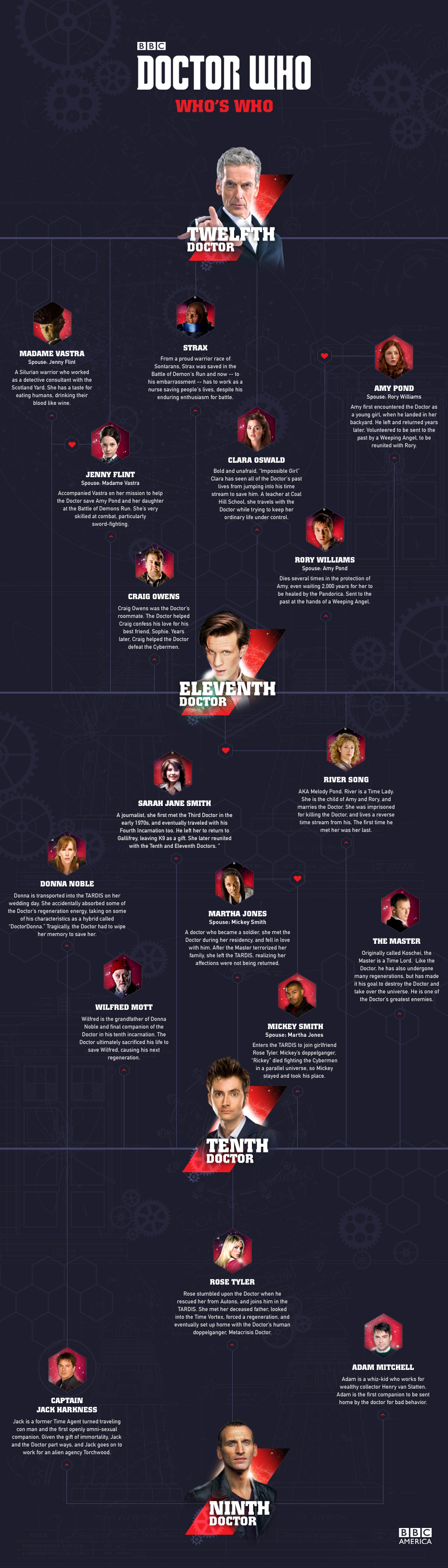 Doctor Who Who S Who Family Tree Bbc America