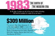 """DEUTSCHLAND 83″ Infographic: 1983 as the Birth of the Modern Era"