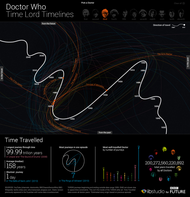 doctorwhoinfographic