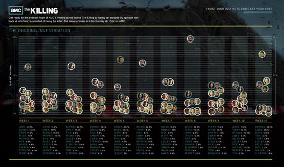 <em>The Killing</em> Suspect Tracker: The Results So Far